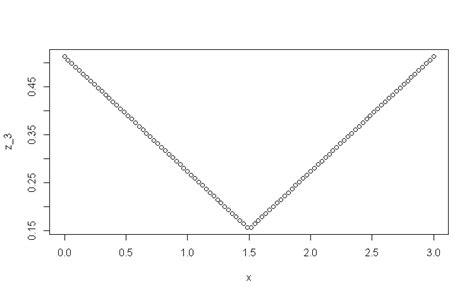 methode de monte carlo m 233 thode de monte carlo importance sling exercice de math 233 matiques de master 718863