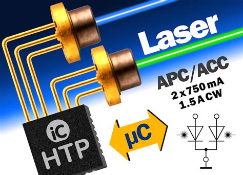 Ic Haus' Twochannel Cw Laser Diode Driver Includes An Mcu