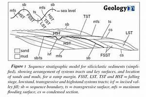 Sequence stratigraphy An increasingly popular way of ...