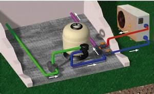 Pompe à Chaleur Pour Jacuzzi : principe et fonctionnement d 39 une pompe chaleur piscine ~ Premium-room.com Idées de Décoration