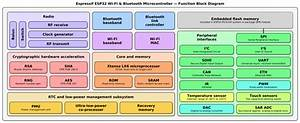 File Espressif Esp32 Chip Function Block Diagram Svg