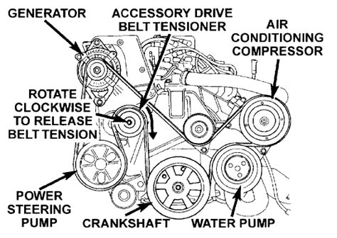 2001 Dodge Caravan Serpentine Belt Diagram by Trying To Replace The Serpentine Belt On 1999 Dodge