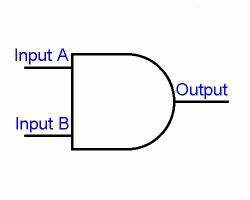 logic gates With and gate symbol