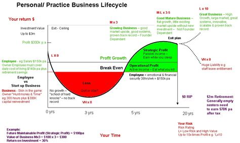 personal  practicebusiness life cycle health life