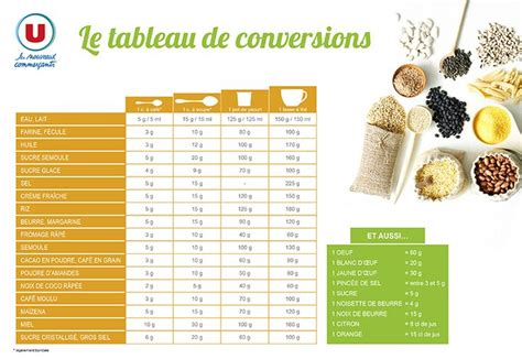 conversion en cuisine tableau de conversions en cuisine cuisine boite à outils