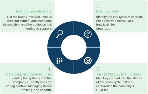 sales enablement  practices guide framework  resources