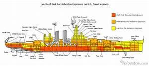 Cardiovascular Disease Linked To Asbestos