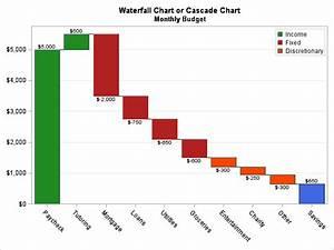 Create a cascad... Waterfall Chart