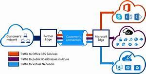 Update    Microsoft Azure Expressroute Overview  Azure