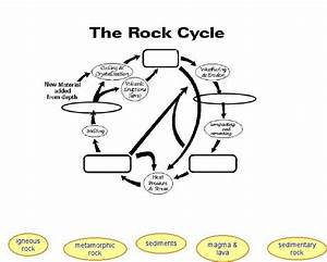 Rock Cycle Worksheets For Kids  1