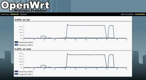 """Once connected, type the ip address of your raspberry pi into your browser to access the openwrt admin dashboard. OpenWrt 14.07 """"Barrier Breaker"""" Is a Complete and Powerful ..."""