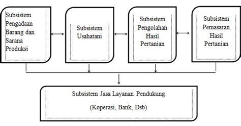 pengertian agribisnis  sistem agribisnis menurut