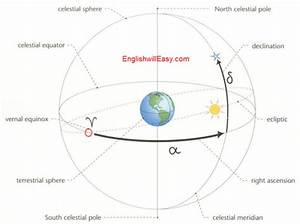 Celestial ,Earth Coordinate System