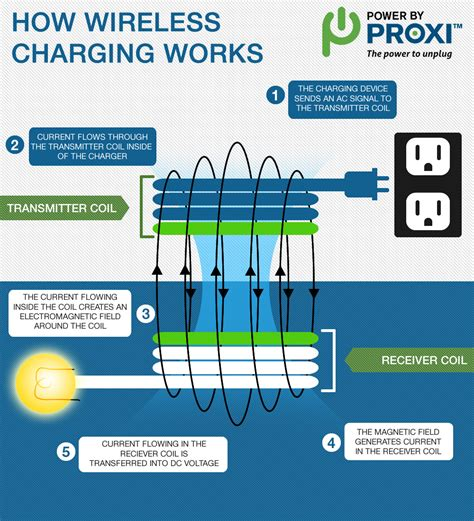 how do cordless ls work wireless charging how wireless chargers work powerbyproxi