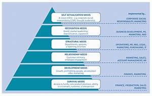 Maslow Hierarchy Of Needs Business www pixshark com