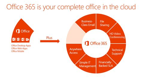 Microsoft Office Cloud by Microsoft Office 365 On Site Technology