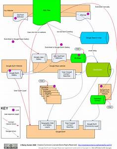 The Flow Of Kml Information Through Google