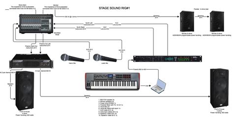 Sound System Diagram For Band by Stage Sound Setup Related Keywords Stage Sound Setup
