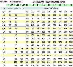 Gewicht Von Holz Berechnen : welche ma e bags werden ben tigt unter ber cksichtigung von gewicht und volumen tabelle ~ Themetempest.com Abrechnung