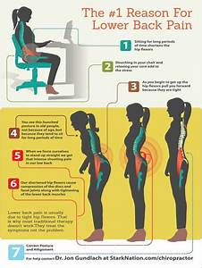 The number one cause of lower-back pain is a tight hip ...