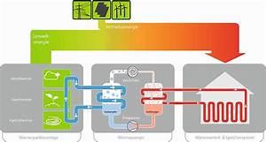 Luft Wärme Pumpe : abwasserw rmenutzung mit der luftw rmepumpe ~ Buech-reservation.com Haus und Dekorationen