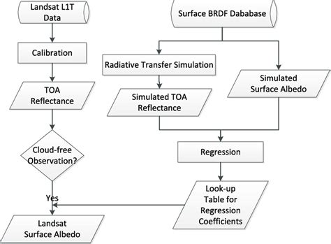 Flowchart Of Albedo Direct Estimation From Landsat Data. The Surface... Line Of Best Fit Graph Maker Online Make A Definition For Math Multiple Lines On How To Add Excel Ti 84 Linear Equation