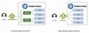 Application Gateway Ingress Controller For Azure