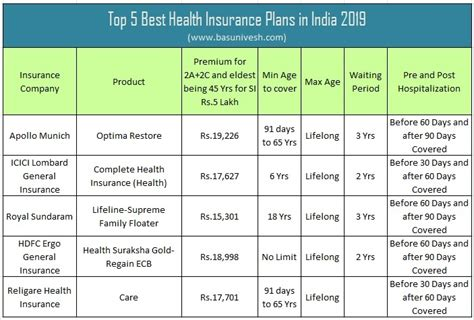 Which is the best plan for me? Top 5 Best Health Insurance Plans in India 2019 - BasuNivesh