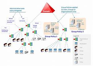 Active Directory Diagrams Solution