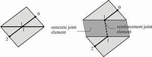 Discrete Crack  Crack Initiation And Crack Development In Concrete