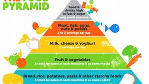 Healthy Food Pyramid | Nutrition, Food Pyramid, Healthy ...