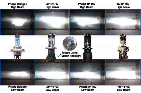 Are expensive high brightness 55W headlight bulbs worth