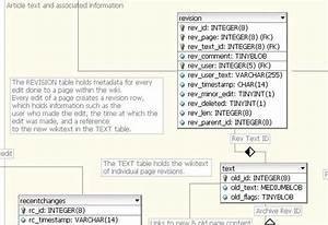 Top 10 Database Diagram Tools For Mysql  U2014 Databasejournal Com