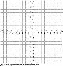 Coordinate Plane Graph Paper with Numbers