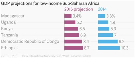 GDP projections for low-income Sub-Saharan Africa