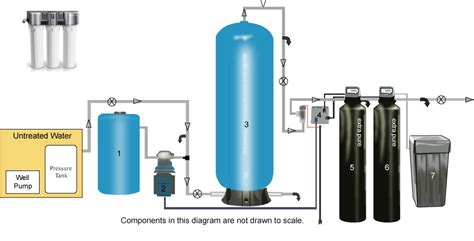 Complete Water Well Diagram by Complete Well System