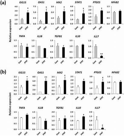 Mrna Relative Expression Pbmcs Candidate Cultured Genes