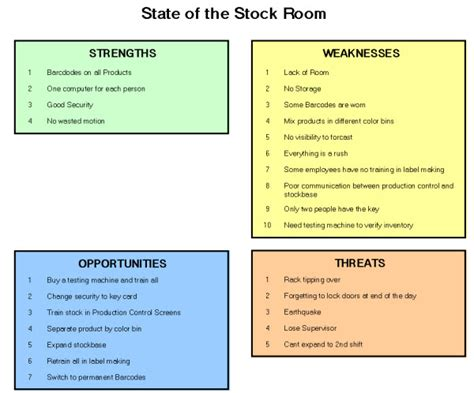 Qualities For A In Retail by Swot Model Steps And Flow