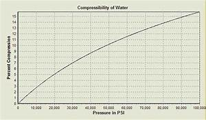 How Much Force Would Be Needed To Compress Water Within An