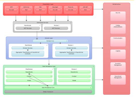 Wcf  Nlayer Architecture  Stack Overflow