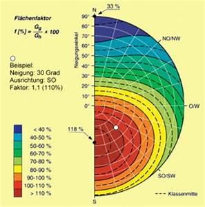 Kwp Berechnen : energieberatung photovoltaikanlagen pv anlage aufbau und funktion solarzellen solarmodule ~ Themetempest.com Abrechnung