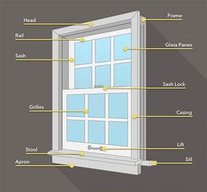 A Guide To The Parts Of A Window - Pella  1187269