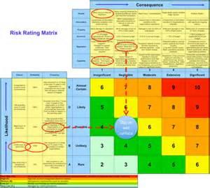 Risk Matrix Example