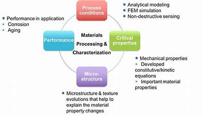 Materials Processing Properties Manufacturing Characterization Performance Processes