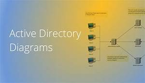 How To Create An Active Directory Diagram In Conceptdraw