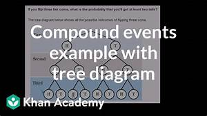 Compound Events Example With Tree Diagram