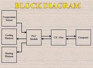 Control  U0026 Monitor Temperature By Scada  Block Diagram