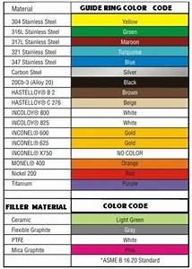 Flexitallic Color Chart Spiral Wound Gaskets Cyclone Bolts And Gaskets