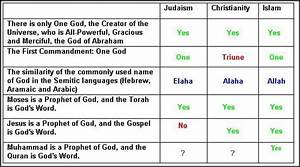 Comparison Chart Between Christianity Islam And Judaism Pin On Brainstuff