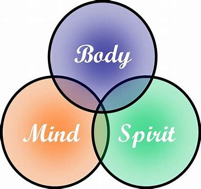Mind Spirit Clipart Connection Spiritual Health Healthy